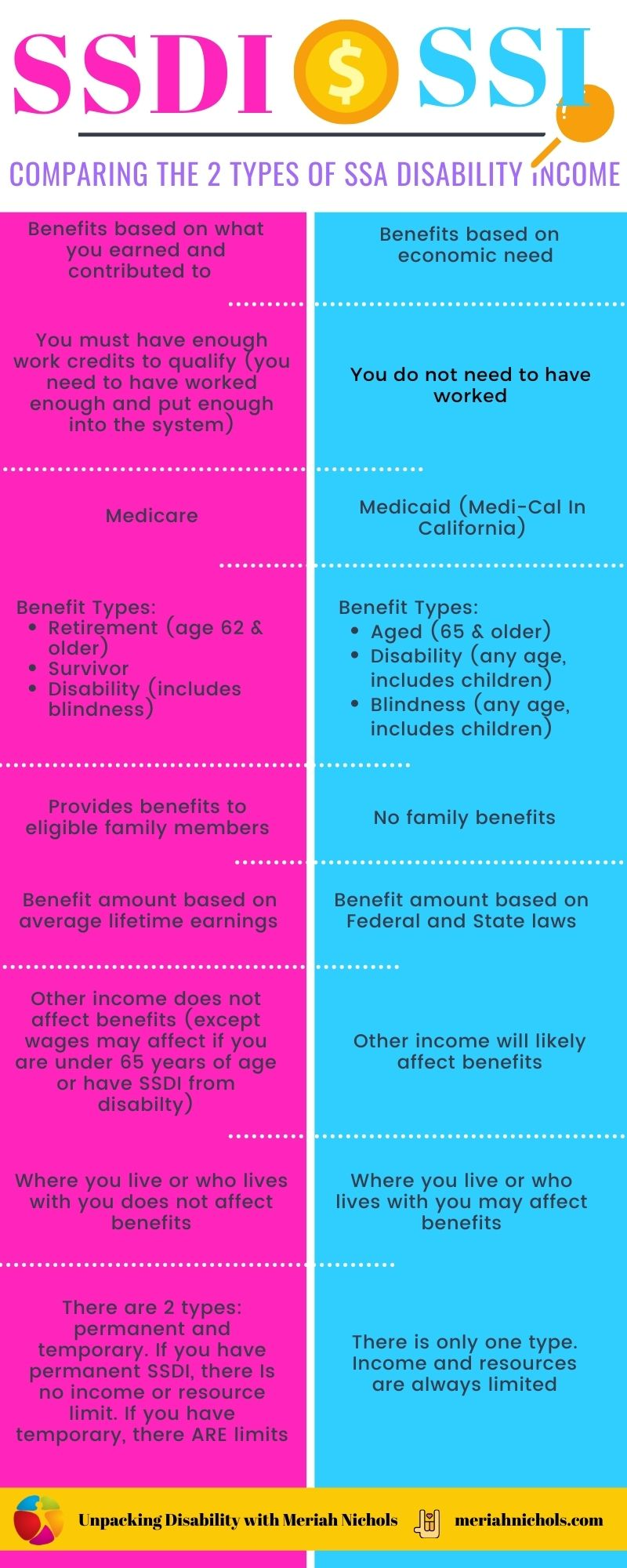 difference between SSI and SSDI
